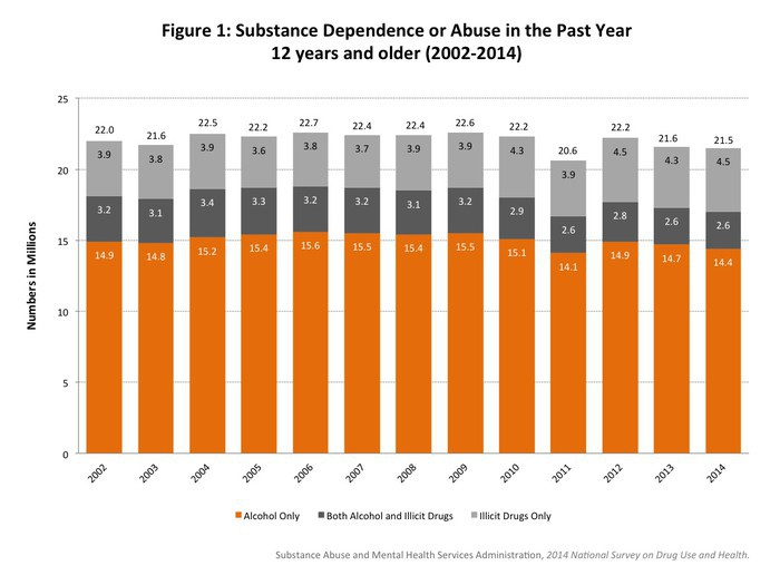 Figure 1: Substance Dependence or Abuse in the Past Year 12 years and older (2002-2014)