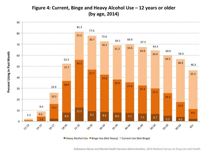 Figure 4: Current, Binge and Heavy Alcohol Use – 12 years or older (by age, 2014)