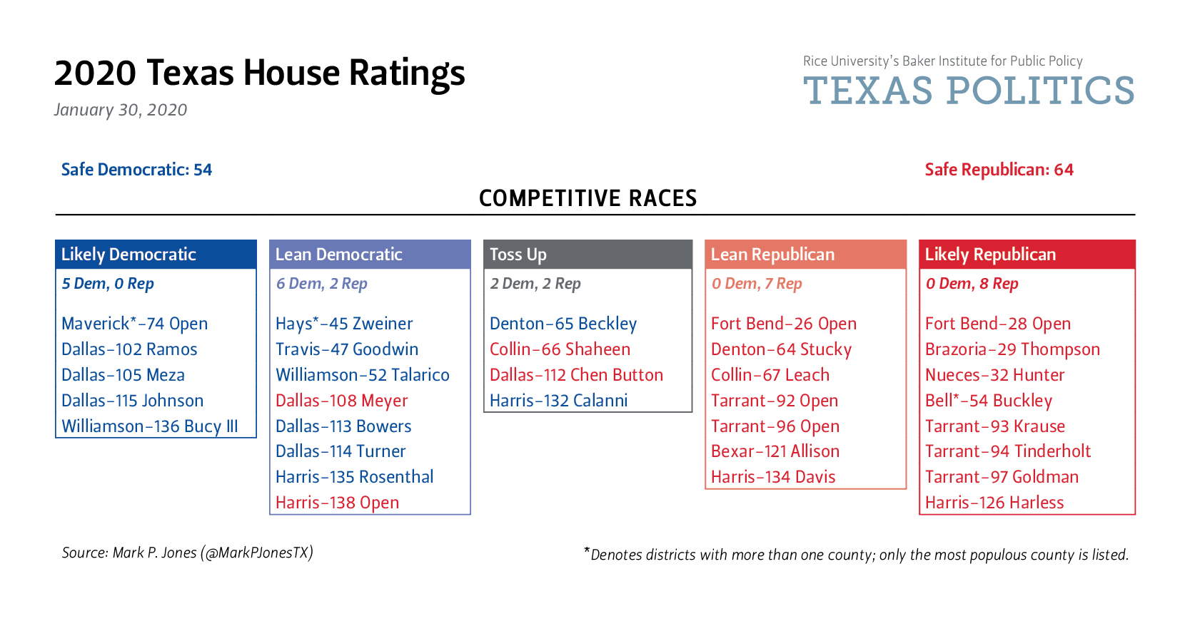 Texas House Ratings - Jan 2020