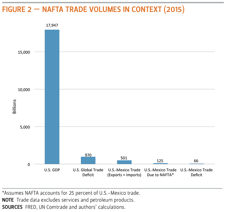 nafta research essay This paper argues that to ratify nafta, laws were changed by the federal  government to align with us ipr laws  type: major research paper.